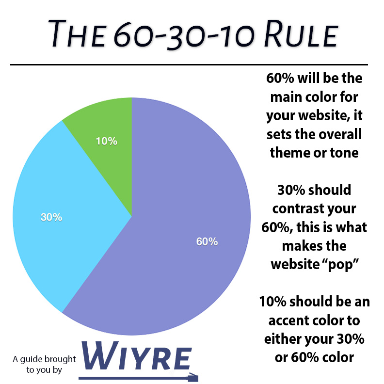 The 60-30-10 rule outlined in an infographic