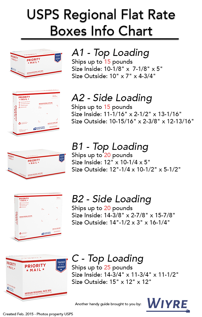 USPS Priority Mail Flat Rate boxes are an easy-to-use, cost-effective shipping option. You can easily ship like the experts; just know the USPS Flat Rate box sizes, prices, and how it works before you buy.