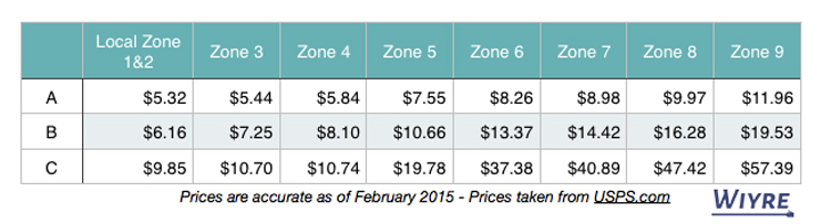 pricing chart for the regional boxes from USPS