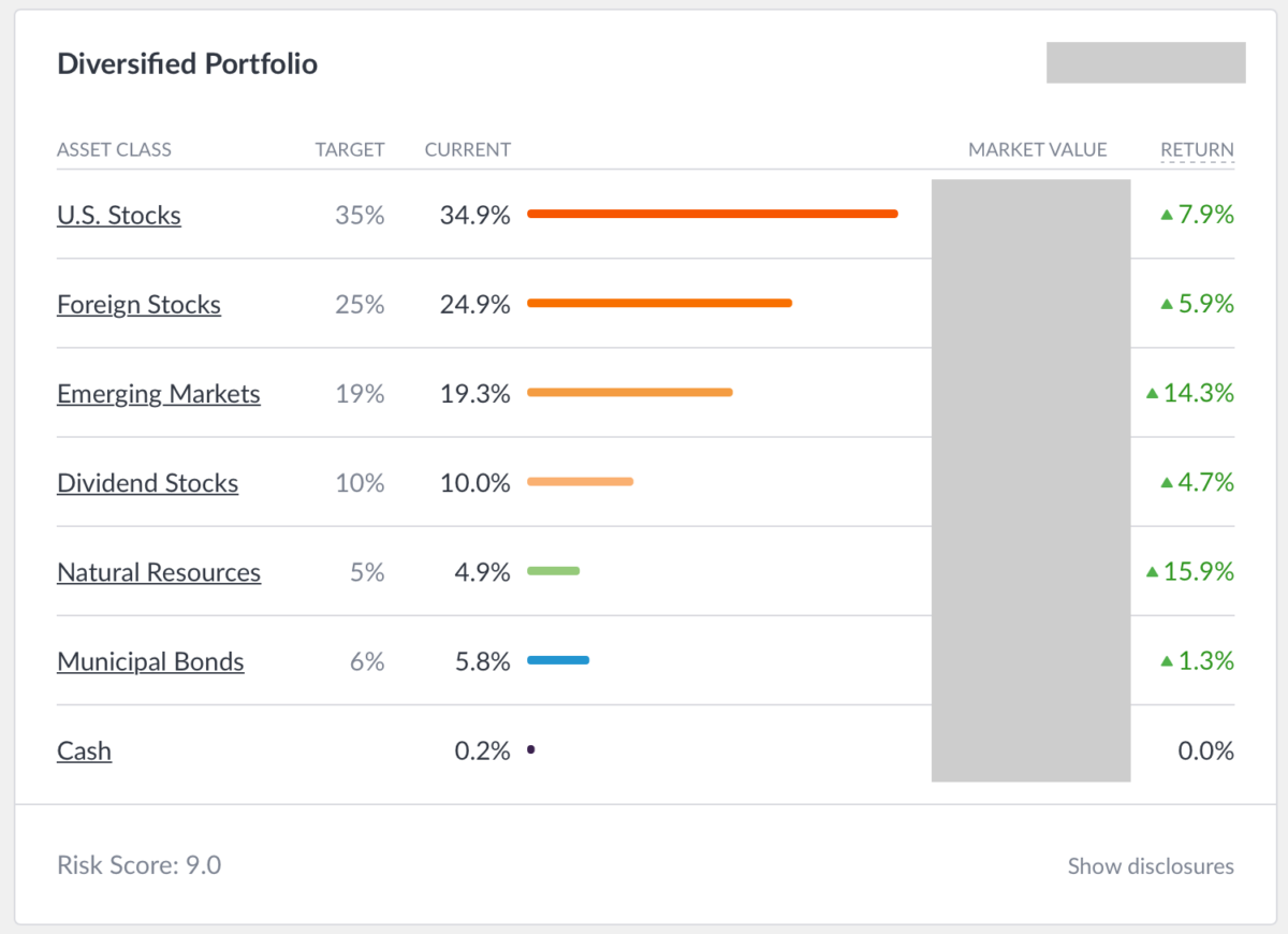 Wealthfront Portfolio Diversification